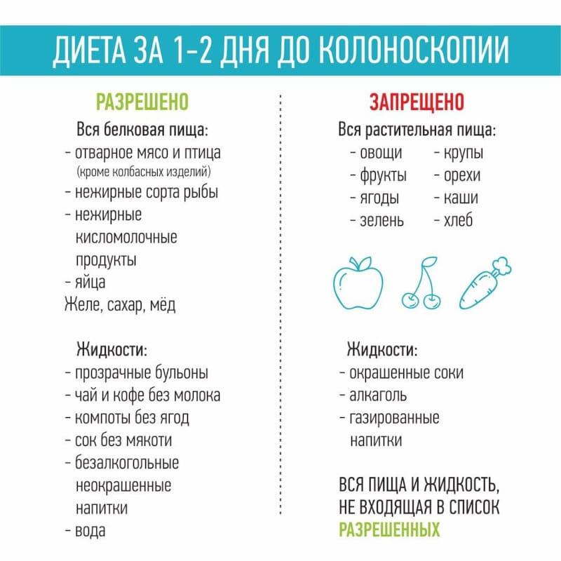 диета перед колоноскопией
